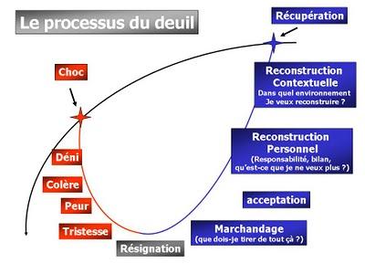 Le processus de Deuil en 5 étapes