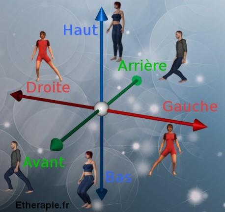 Mouvement Neuro-Sensoriel Taichi 3 directions