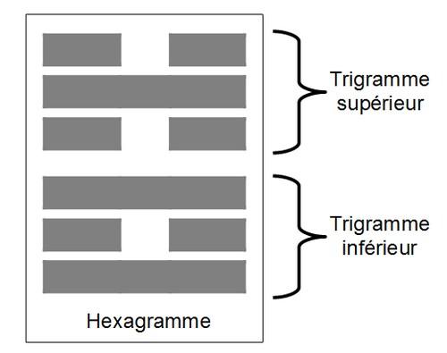 Hexagramme = Synergie de 2 trigrammes