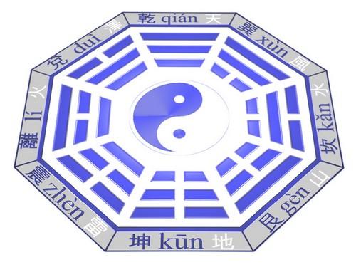 Bāguà ou Ba gua ou Pakua forme Fúxī Succession du ciel antérieur